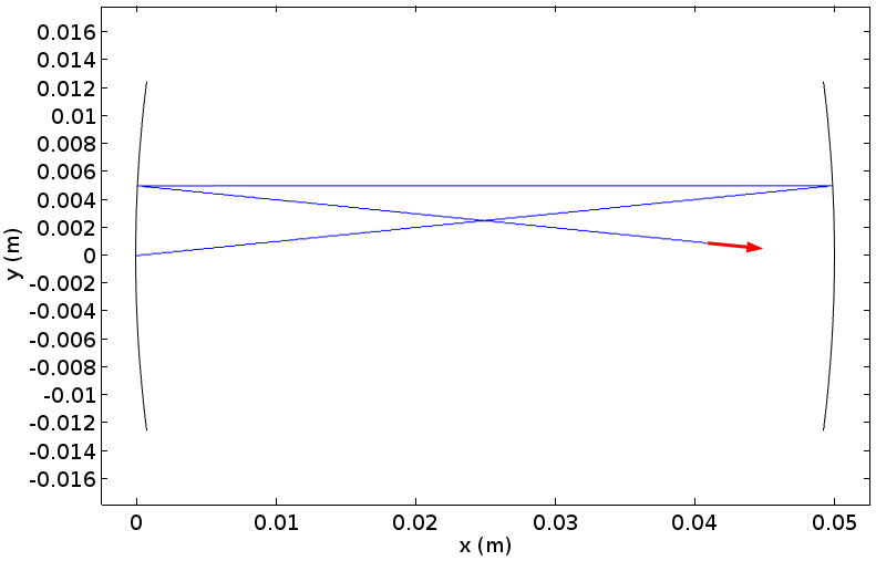 A COMSOL plot for ray tracing in an example laser cavity.