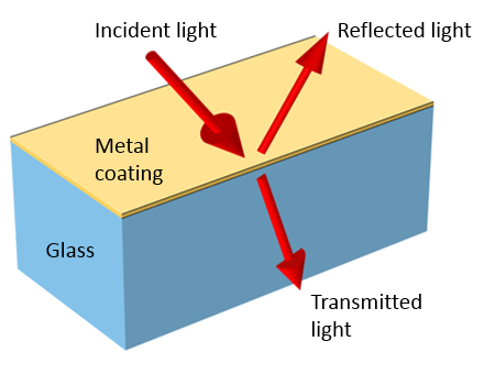 A schematic showing light incident on a metal coating on top of a glass substrate.