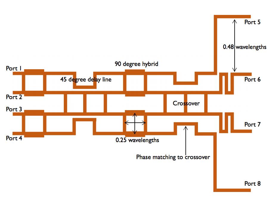 Designing a Butler Matrix Beamforming Network with RF Modeling