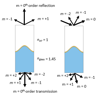 Side-by-side images showing multiple diffraction orders for the model.