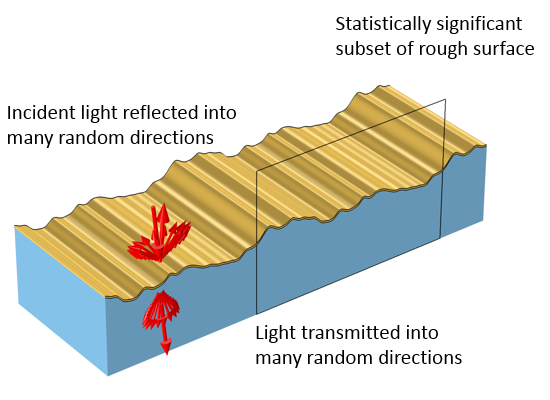 A schematic of a rough surface with random variations that transmit light in random directions.