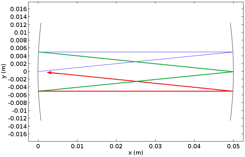A ray tracing plot for a ray after three round-trips.