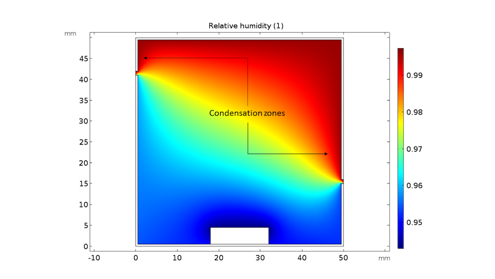 A plot showing relative humidity distribution after three hours.