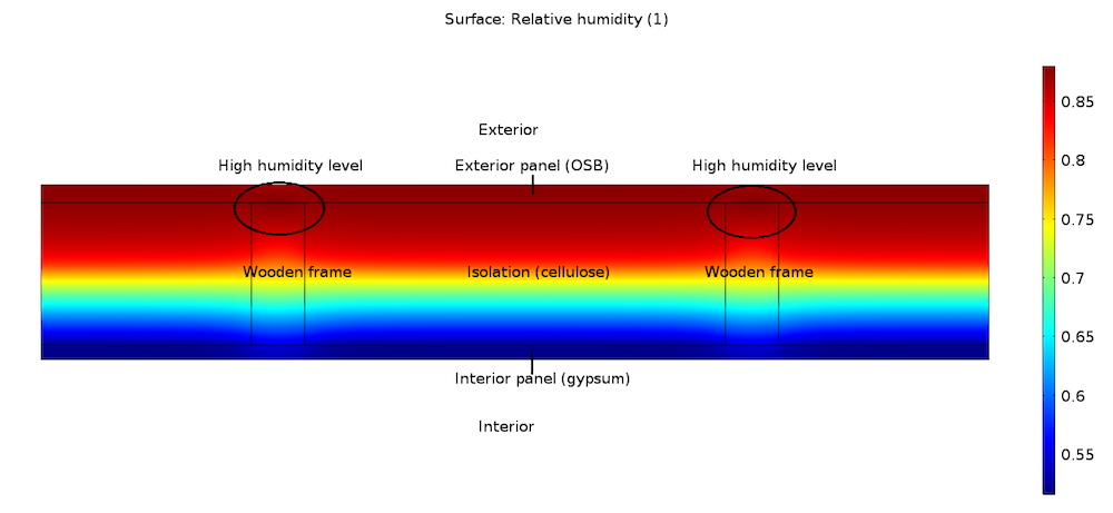An annotated surface plot of the relative humidity distribution in a wood-frame wall.