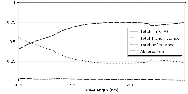 A plot of the transmittance, reflectance, and absorbance of light incident on a rippled surface.