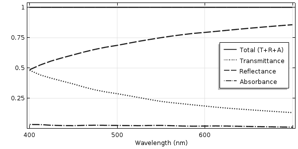 A plot of the transmittance, reflectance, and absorbance of light incident on a rough surface.