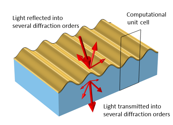 A graphic showing periodic variations on a surface that reflect and transmit light.