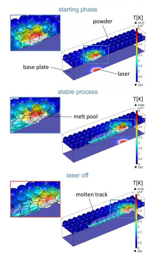 A series of models created for studying selective laster melting of molybdenum.