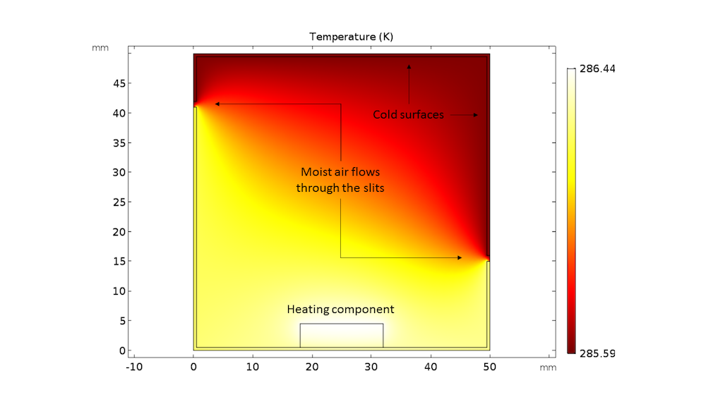 A plot showing temperature distribution after three hours.