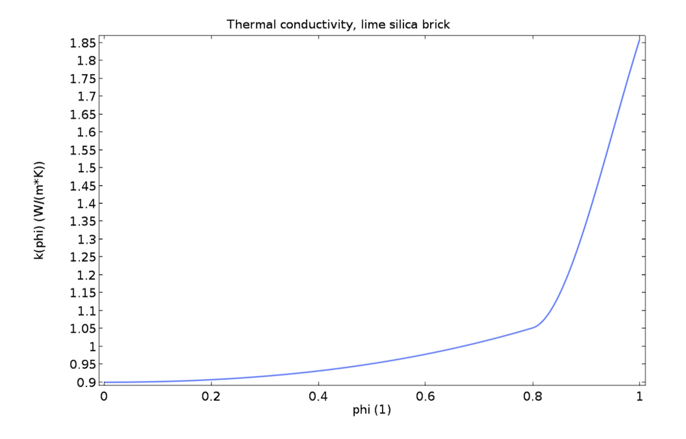A COMSOL plot of a lime silica brick's thermal conductivity.