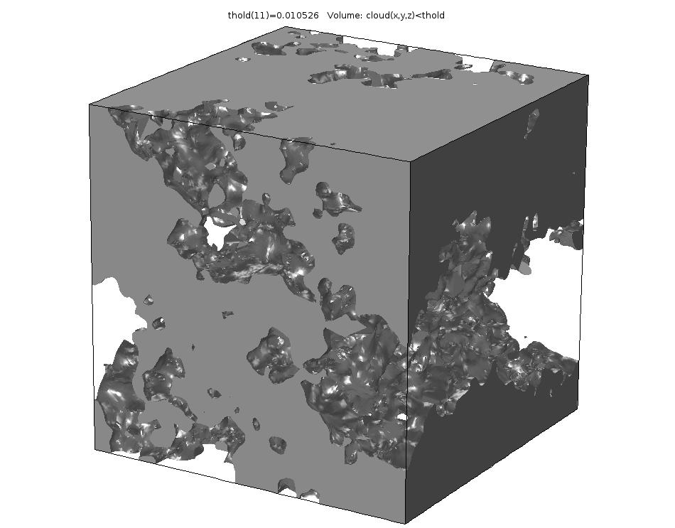 A Volume plot for thold value 11.