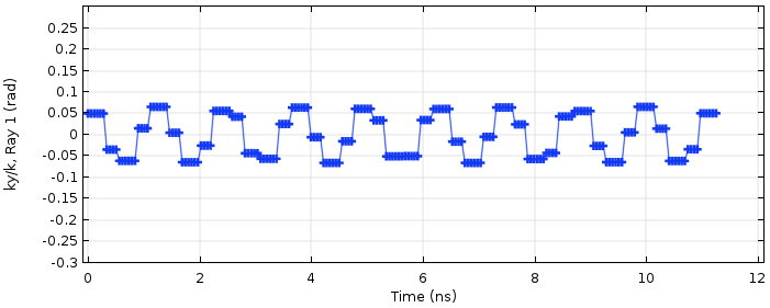 A COMSOL plot of the unit wave vector's y-component for a ray after twenty round-trips.