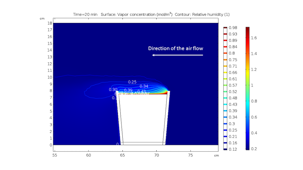 An annotated COMSOL plot of the vapor concentration distribution after 20 minutes.