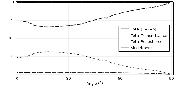 A graph plotting the three properties of 550-nm light at various angles of incidence for the rippled surface.