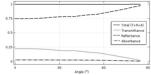 A graph plotting three properties of 550-nm light at large angles of incidence.