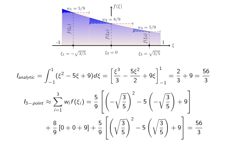 A visual of 3-point Gauss quadrature.
