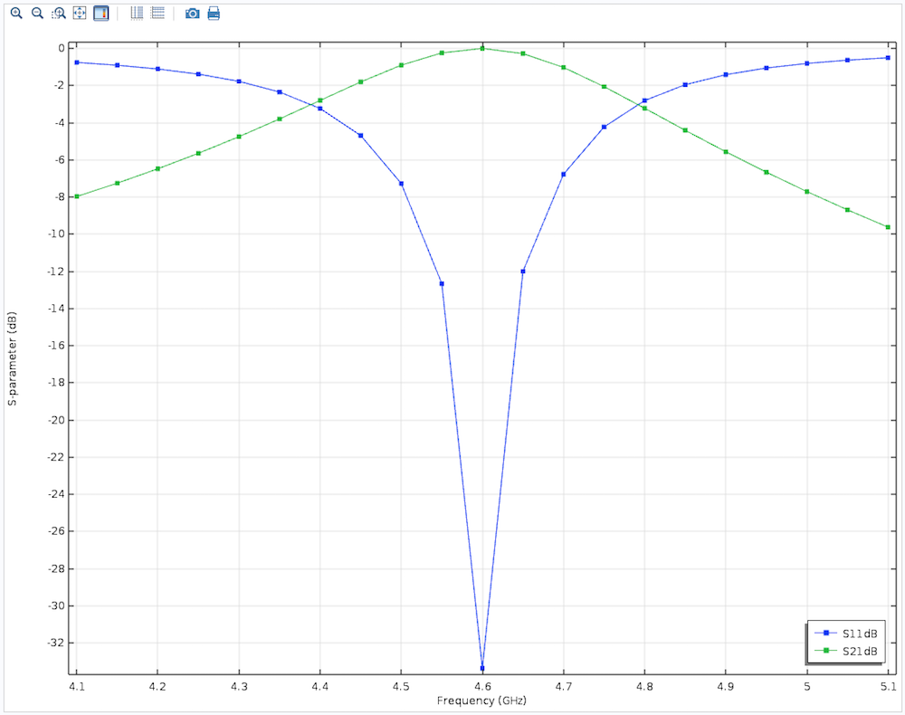 A screenshot of simulation results for the S-parameter plots.
