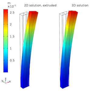 displacement and deformation plots_featured