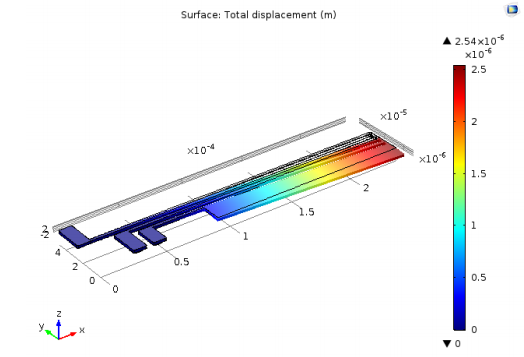 A plot of the displacement of the thermal actuator in COMSOL Multiphysics®.