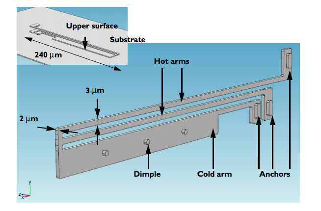 An image of the geometry of the thermal actuator model.