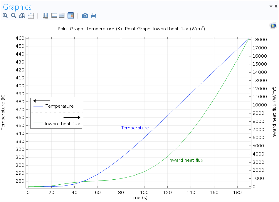 A screenshot of a results plot with two y-axes in COMSOL Multiphysics®.