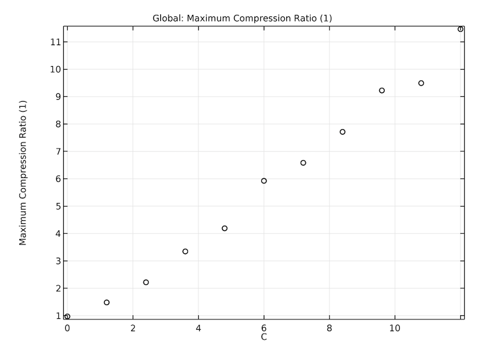 A plot of the maximum compression ratio affected by blade velocity.