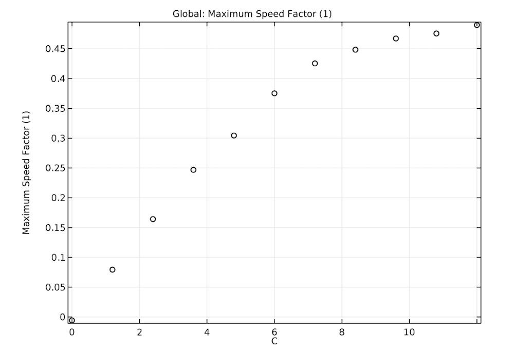 A graph plotting how the blade velocity affects the maximum speed factor.