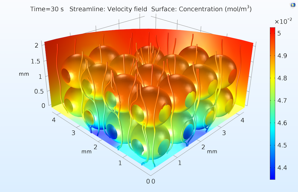 An image of the results plot for a protein adsorption model, an example of modeling surface reactions.