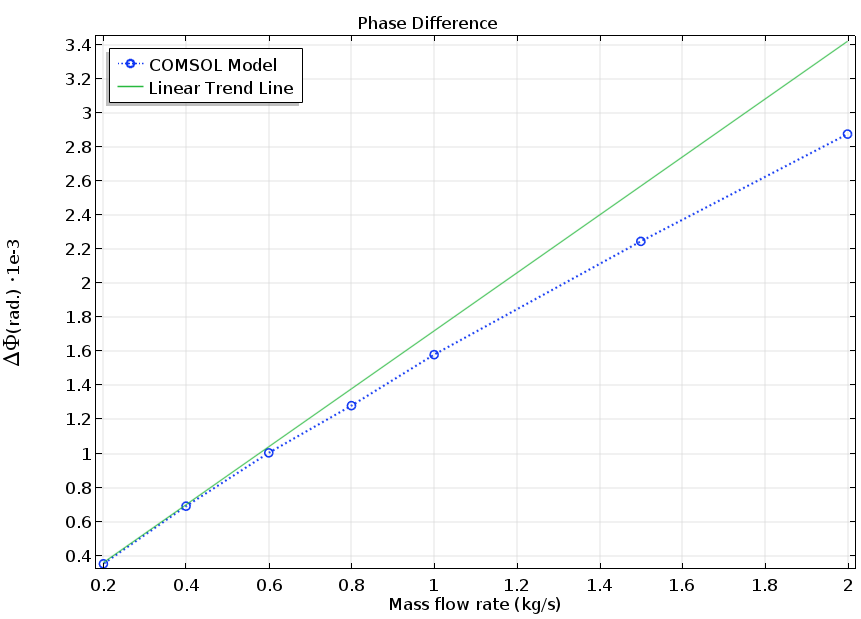A results plot of the phase difference between the upstream and downstream points of a Coriolis flow meter.