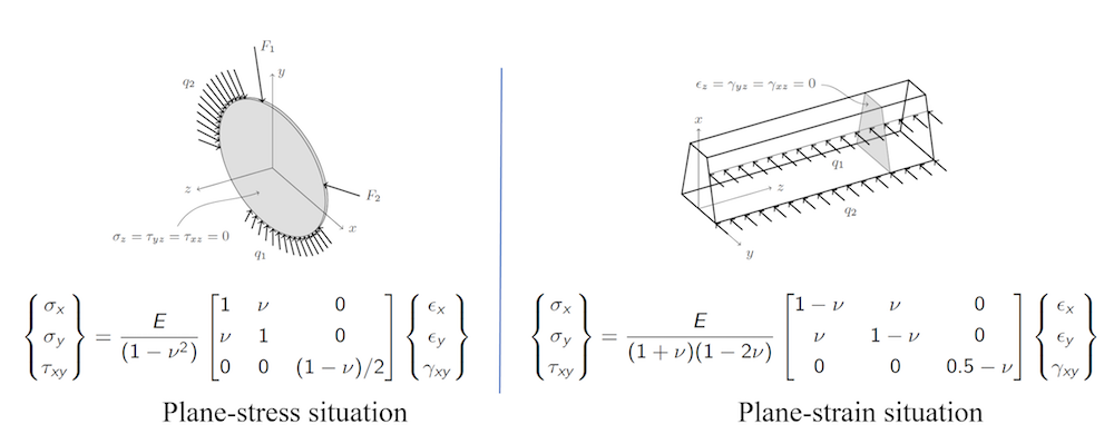 A visual and mathematical comparison of plane-stress and plane-strain situations.