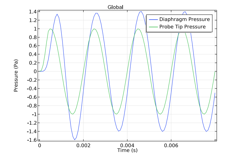 A plot of the diaphragm pressure compared to the probe tip pressure.