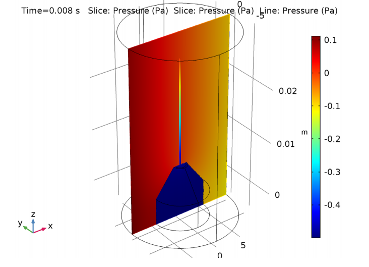 A plot of the pressure distribution at 8 ms in COMSOL Multiphysics®.