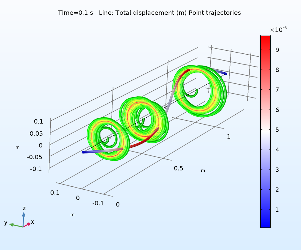 A COMSOL plot showing the rotor's orbit at different locations.