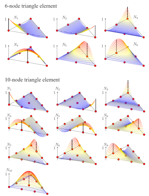 An image showing shape functions for 6- and 10-node triangle elements.