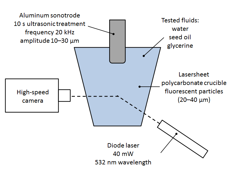 A schematic illustrating the experiment setup for the sonotrode.