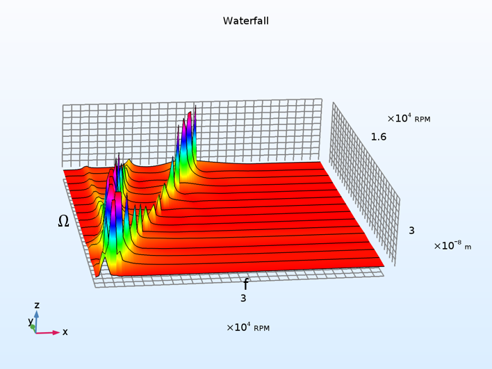A waterfall plot generated with COMSOL Multiphysics version 5.3.