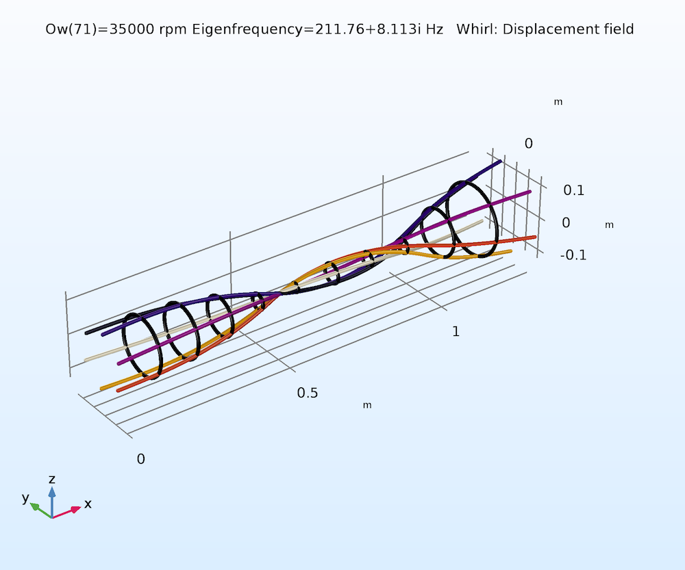 A whirl plot of a rotor, created with COMSOL Multiphysics version 5.3.