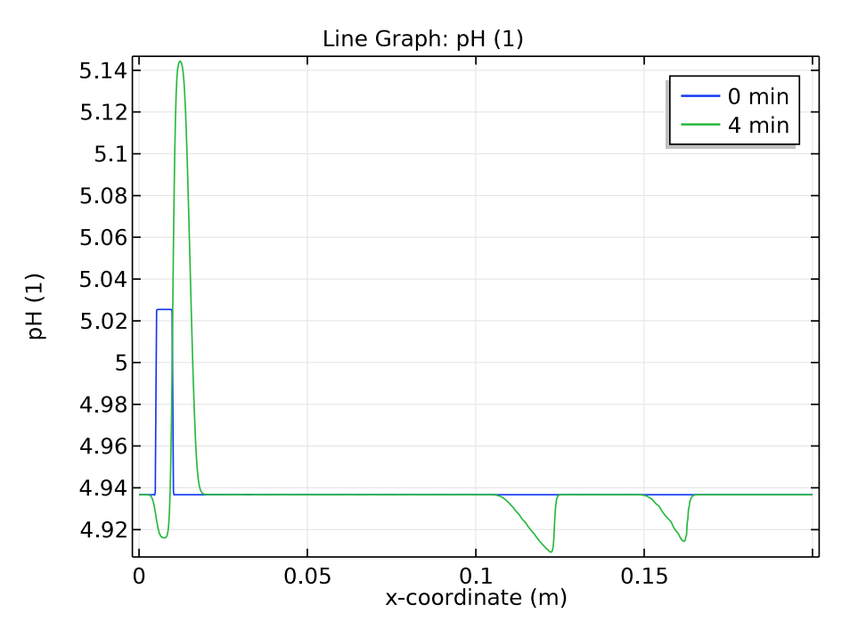 A plot of the pH distribution for different time periods in the zone electrophoresis process.