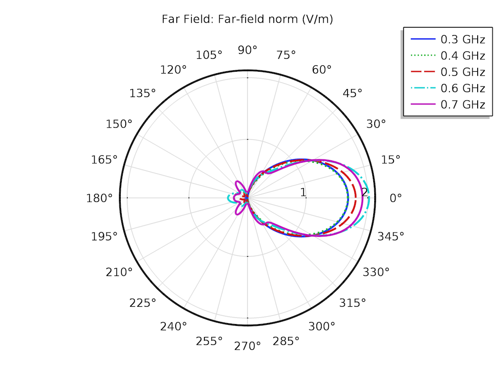 A far-field plot showing the radiation pattern for a log-periodic antenna.