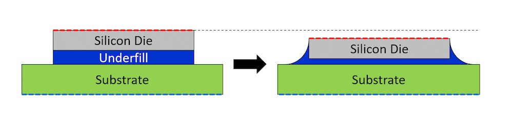 A schematic of the flip chip package compression, courtesy Veryst Engineering.