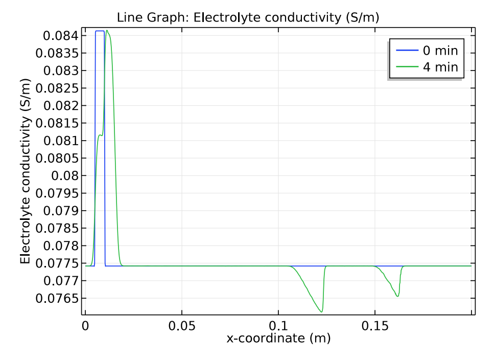 A graph plotting the electrolyte conductivity in COMSOL Multiphysics®.