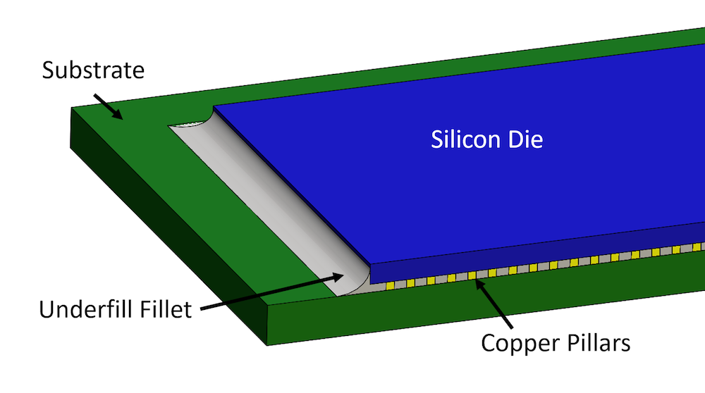 A schematic of a flip chip package, courtesy Veryst Engineering.