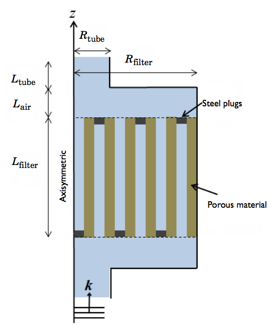 The schematic of a simplified particulate filter model.