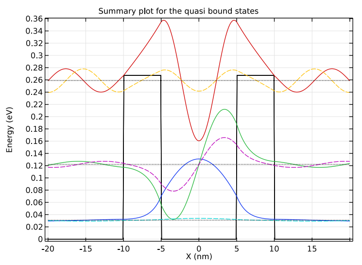 A COMSOL plot of the quasibound states for a double-barrier structure.