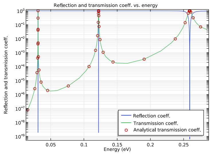 A 1D COMSOL plot of the reflection and transmission coefficients of a double-barrier model.