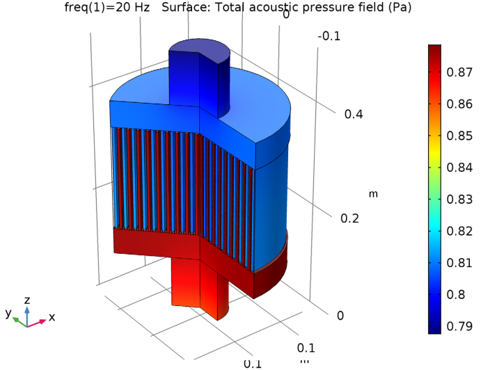 A COMSOL model for analyzing the acoustics in a particulate filter at 20 Hz.