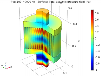 Pressure distribution for the particulate filter at 2000 Hz featured