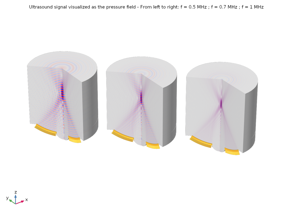 Simulations of curved transducers emitting and focusing ultrasounds.
