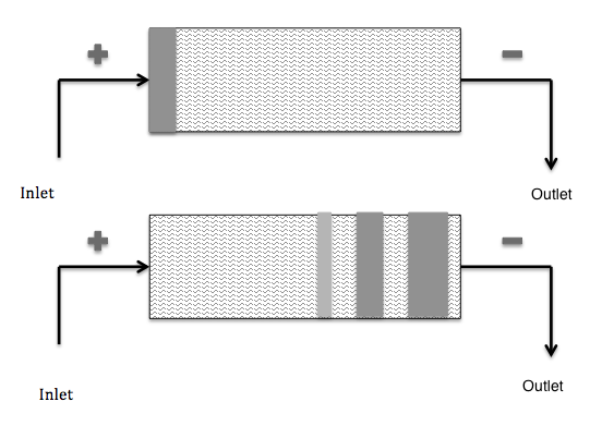 A schematic of the capillary zone electrophoresis process.