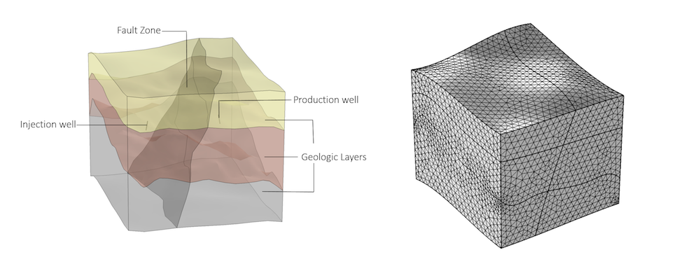 A side-by-side comparison of the geometry and mesh of a geothermal doublet.